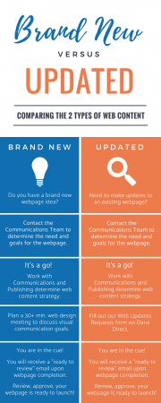 Infographic on Web Processes