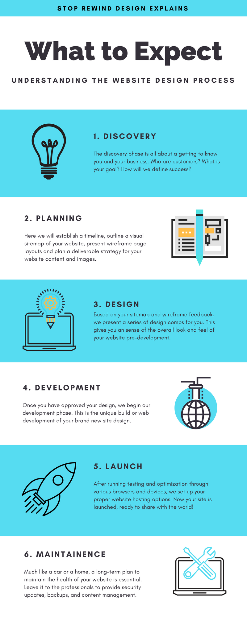 What to Expect in a Website Design Project
